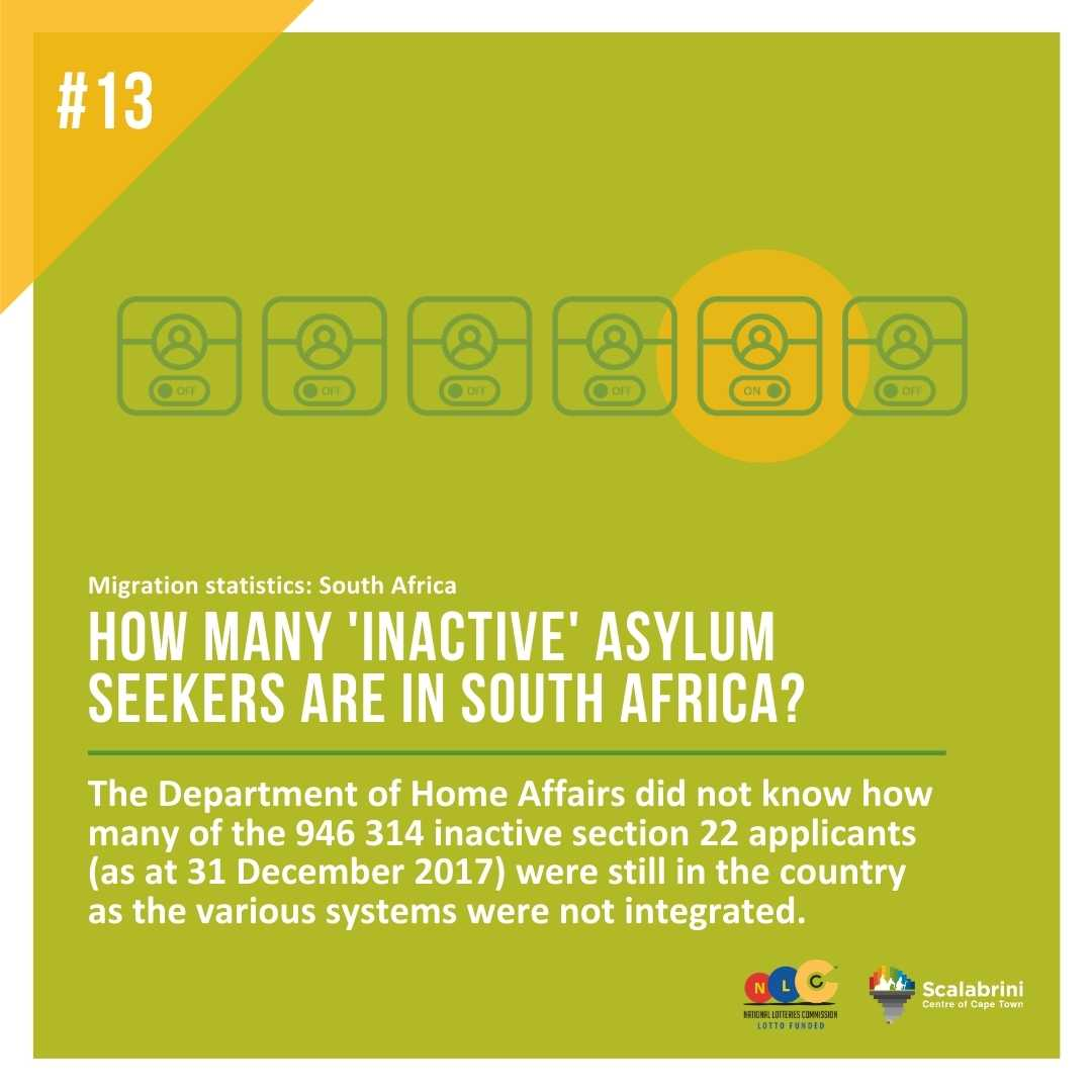 .HOW MANY INACTIVE ASYLUM SEEKERS ARE IN SOUTH AFRICA?