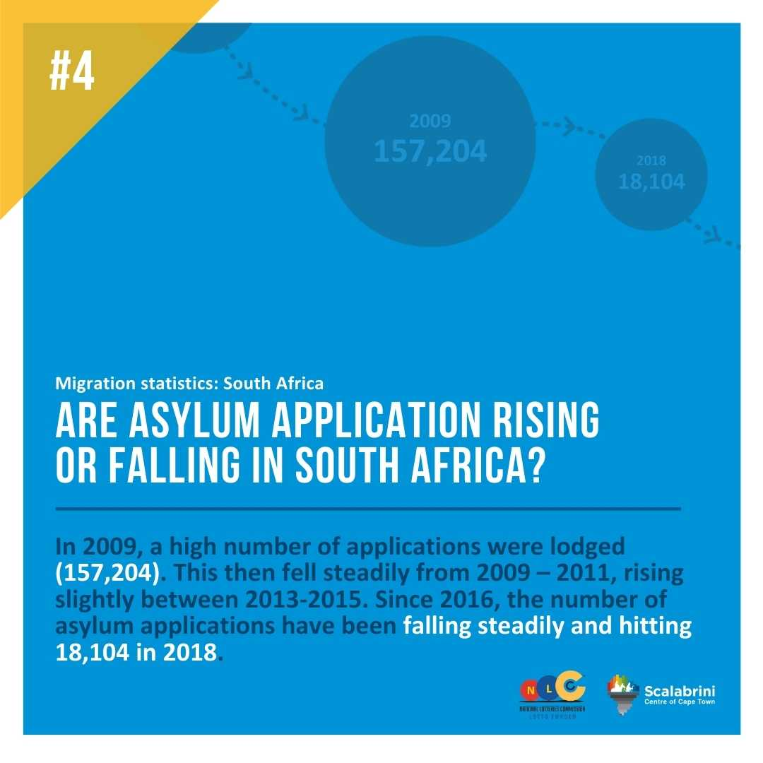 ARE ASYLUM APPLICATIONS RISING OR FALLING IN SOUTH AFRICA?
