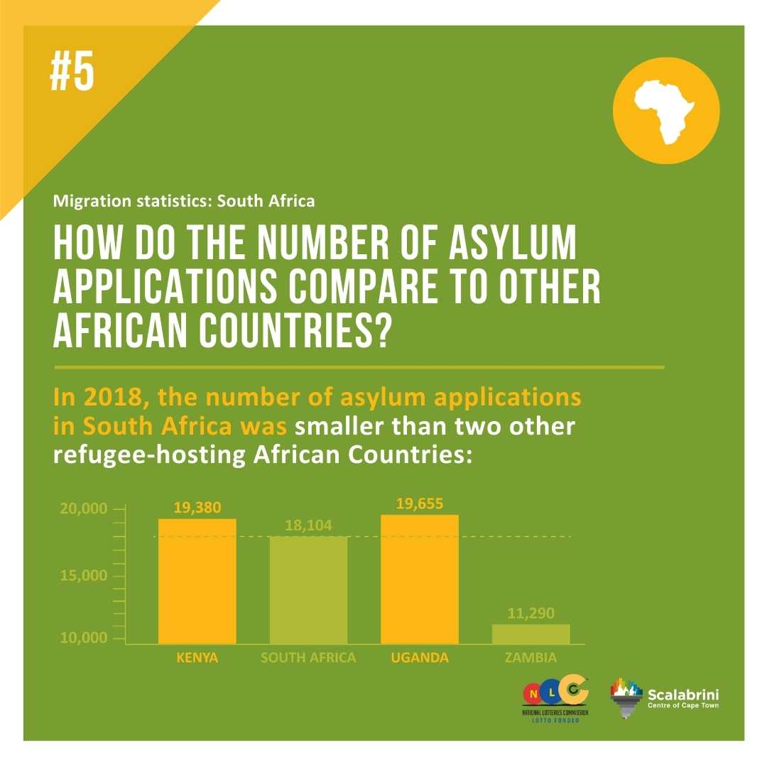HOW DO NUMBERS OF ASYLUM APPLICATIONS COMPARE TO OTHER AFRICAN COUNTRIES?